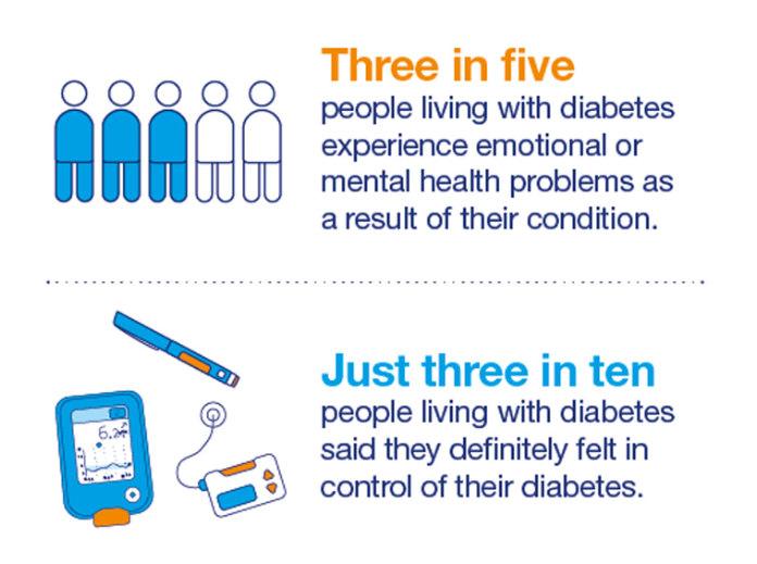 Diabetes and mental health graphic (Diabetes UK/PA)